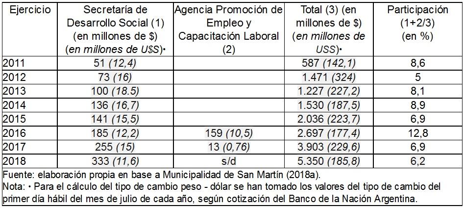 Presupuesto municipal según áreas (en millones de $)