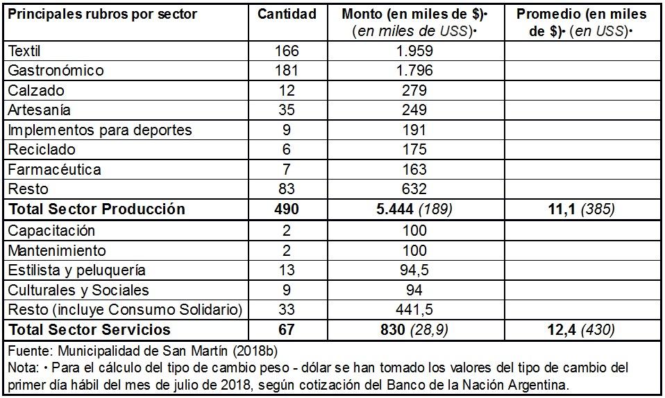 Fondo de Financiamiento Solidario. Principales rubros financiados  por sector (cartera histórica 2012-2016).