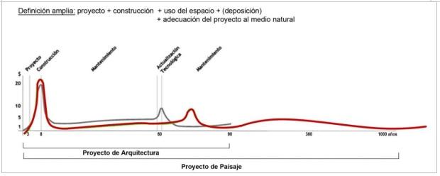 El proyecto de paisaje y el proyecto de Arquitectura