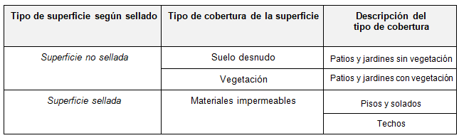 Tipologías  de cobertura de la superficie para la clasificación según sellado