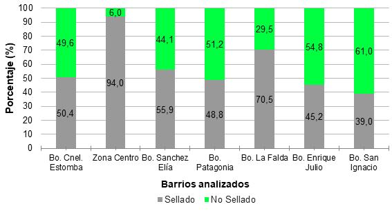 Porcentaje de suelo  sellado y no sellado para cada barrio analizado