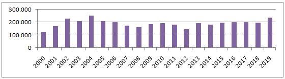 Desembarques de merluza hubbsi en Mar del Plata entre 2000 y  2019 (t).