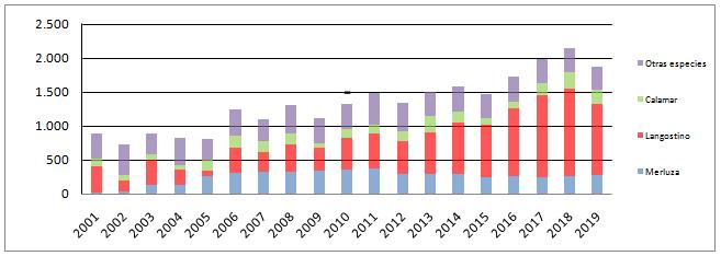 Exportaciones  pesqueras, 2001-2019 (millones de dólares).
