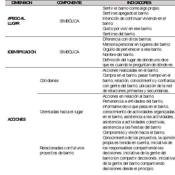 Figura 3. Dimensiones, componentes e indicadores de la apropiación  territorial.