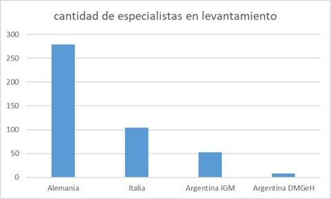 Comparación de la cantidad de personal de las oficinas topográficas