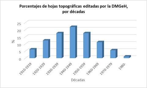Porcentajes de hojas topográficas editadas por la DMGeH