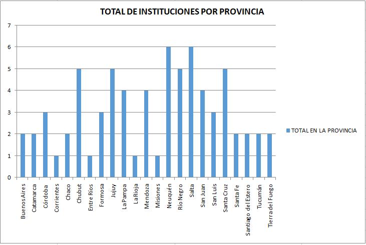 Instituciones  relevantes por provincia